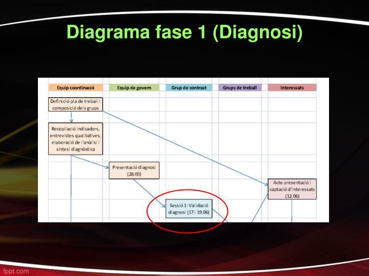 Diagrama fase 1 (