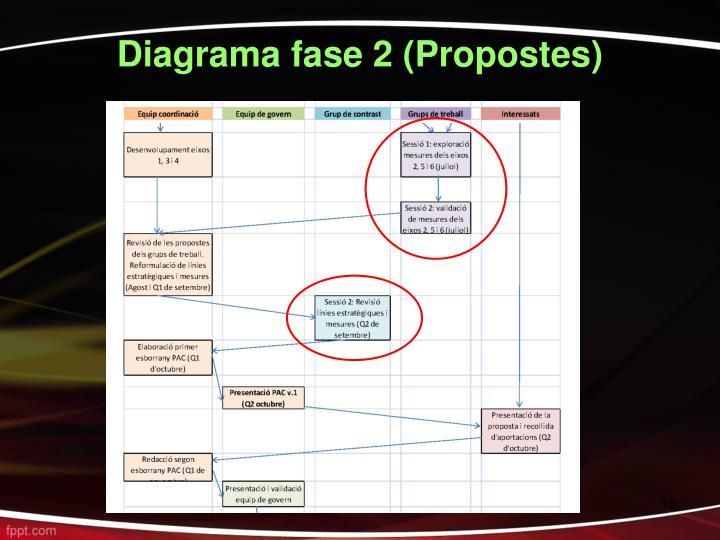 Diagrama fase 2 (