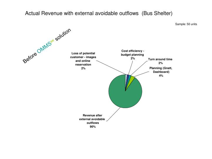 Actual Revenue with external avoidable outflows  (Bus Shelter)