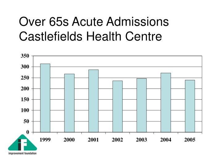 Over 65s Acute Admissions