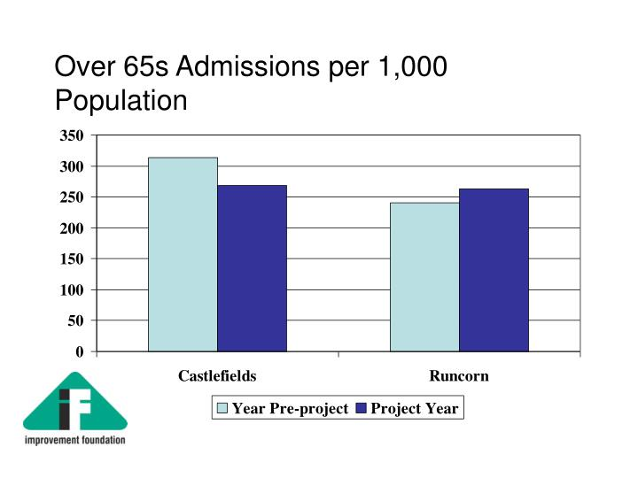 Over 65s Admissions per 1,000 Population