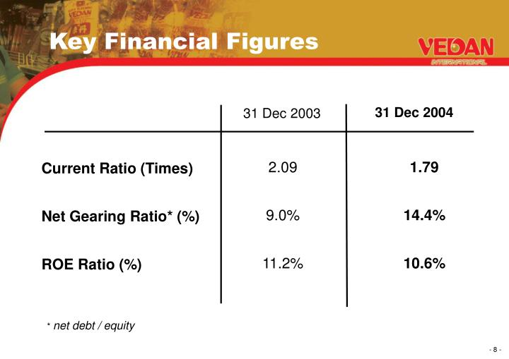 Key Financial Figures