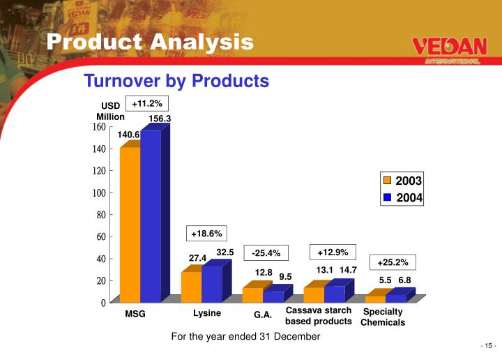 Turnover by Products