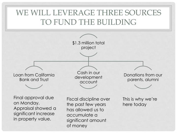 We will leverage three sources to fund the building