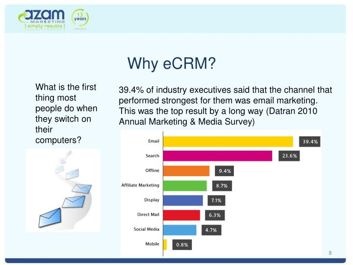Why eCRM?