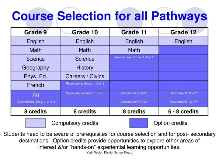Course Selection for all Pathways