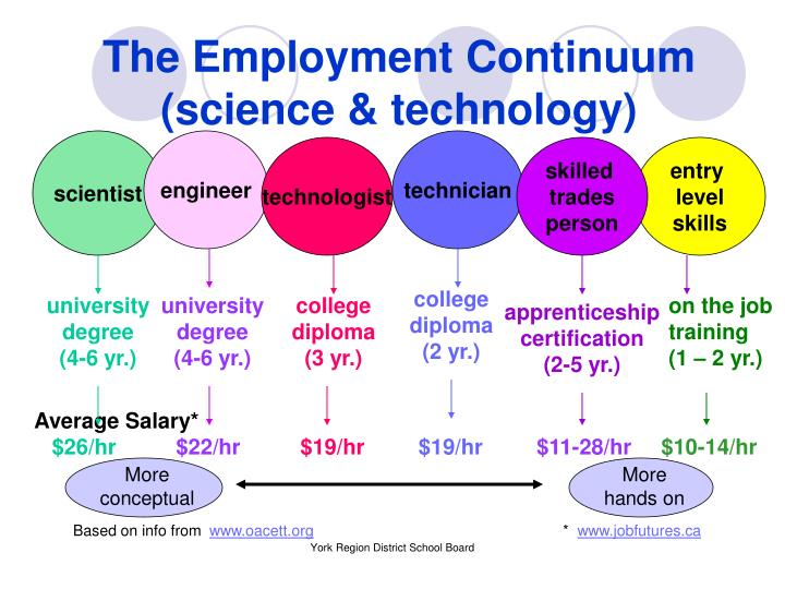 The Employment Continuum
