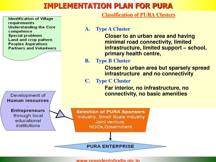 IMPLEMENTATION PLAN FOR PURA