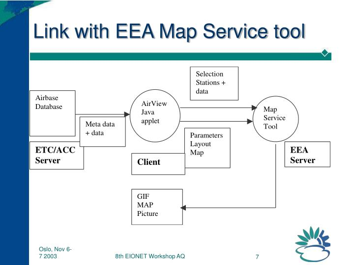 Link with EEA Map Service tool