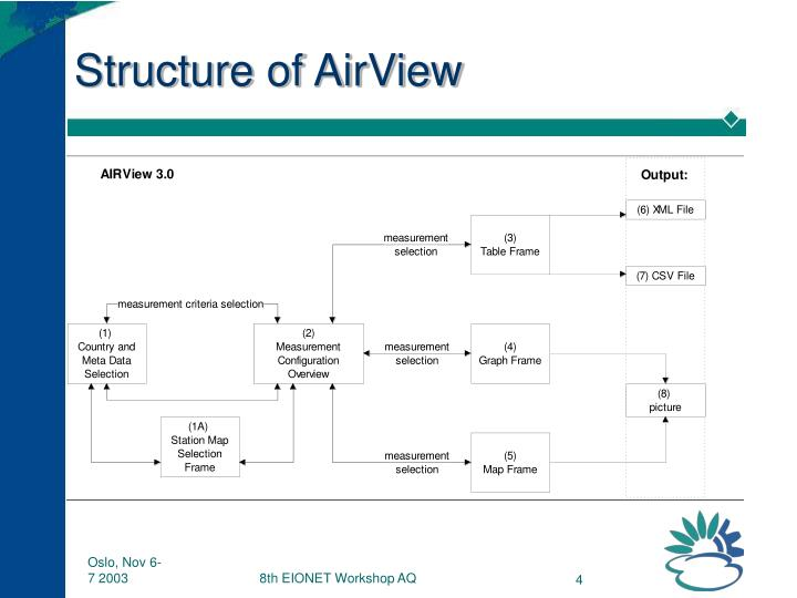 Structure of AirView