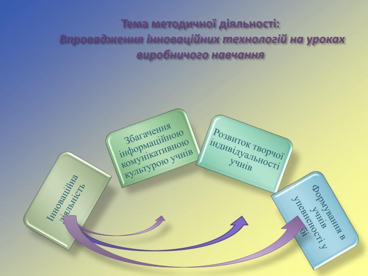 Тема методичної діяльності: