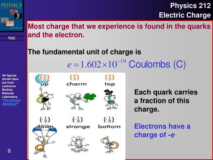 Most charge that we experience is found in the quarks and the electron.
