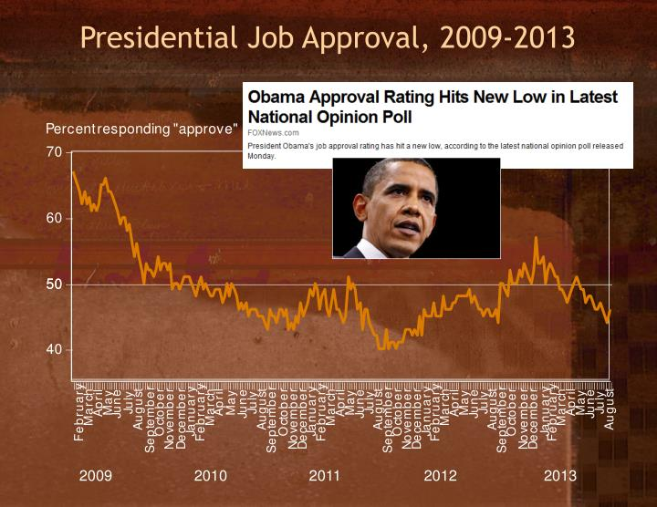 Presidential Job Approval, 2009-2013