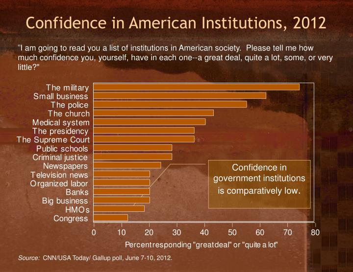 Confidence in American Institutions, 2012