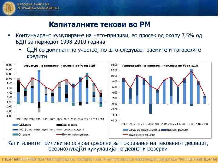 Капиталните текови во РМ