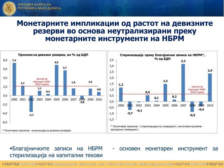 Монетарните импликации од растот на девизните резерви во основа неутрализирани преку монетарните инструменти на НБРМ