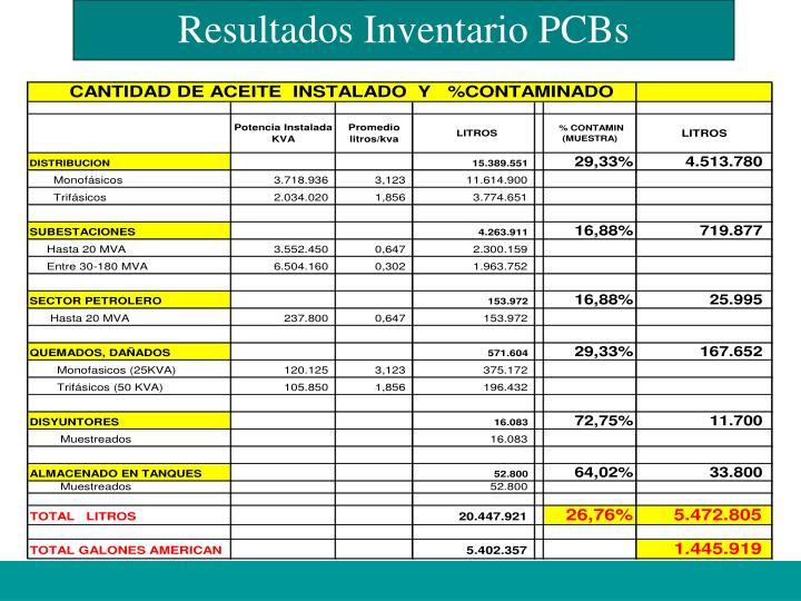 Resultados Inventario PCBs