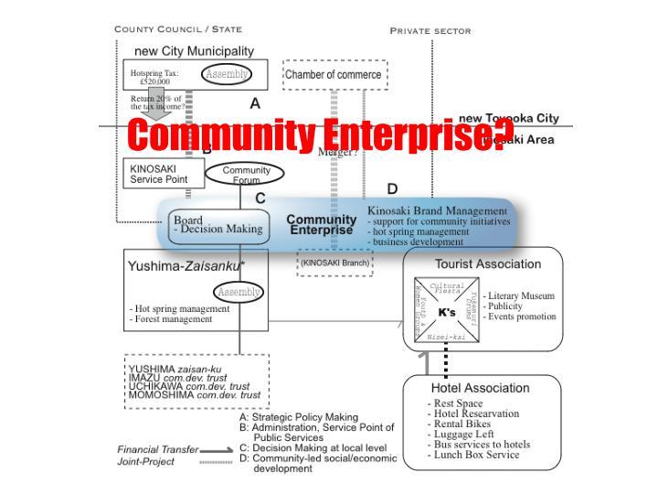 Community Enterprise?