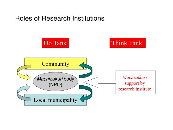 Roles of Research Institutions