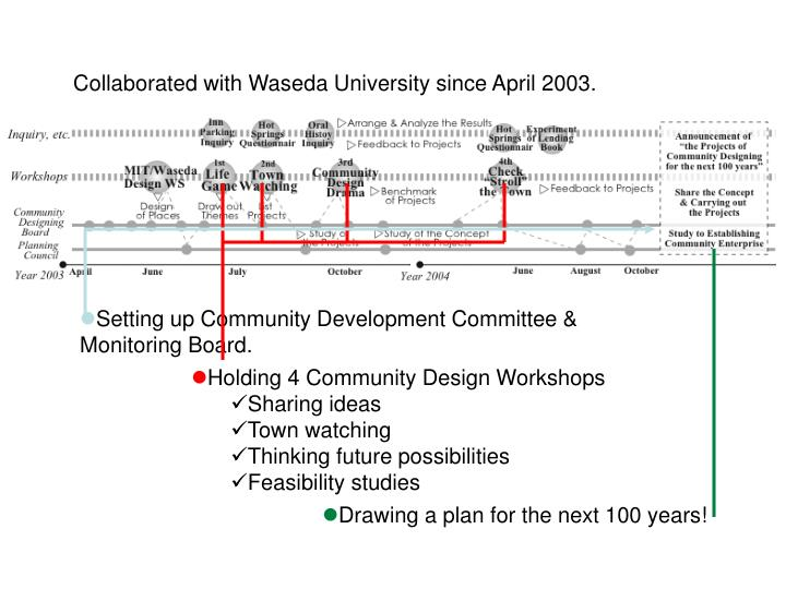 Collaborated with Waseda University since April 2003.