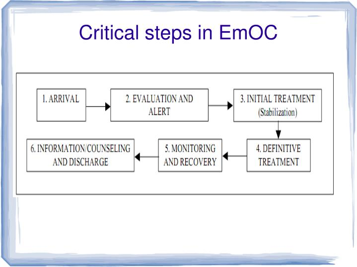 Critical steps in EmOC