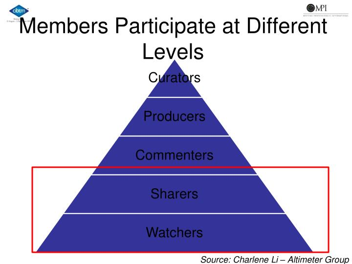 Members Participate at Different Levels