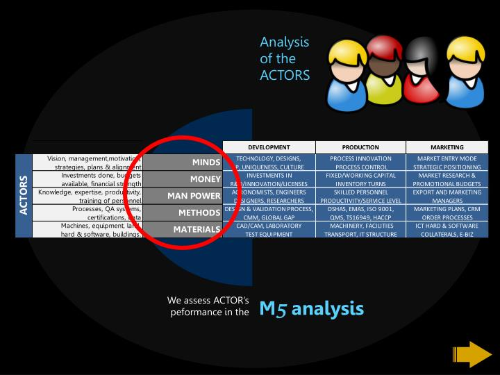 Analysis    of the ACTORS
