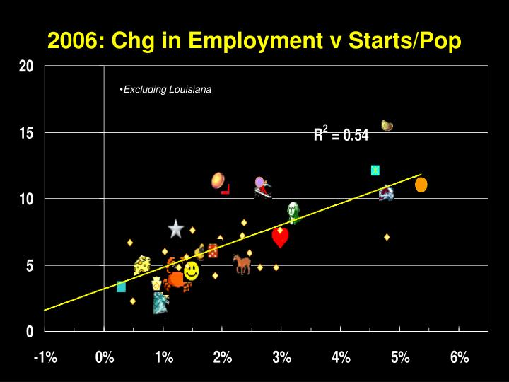2006: Chg in Employment v Starts/Pop
