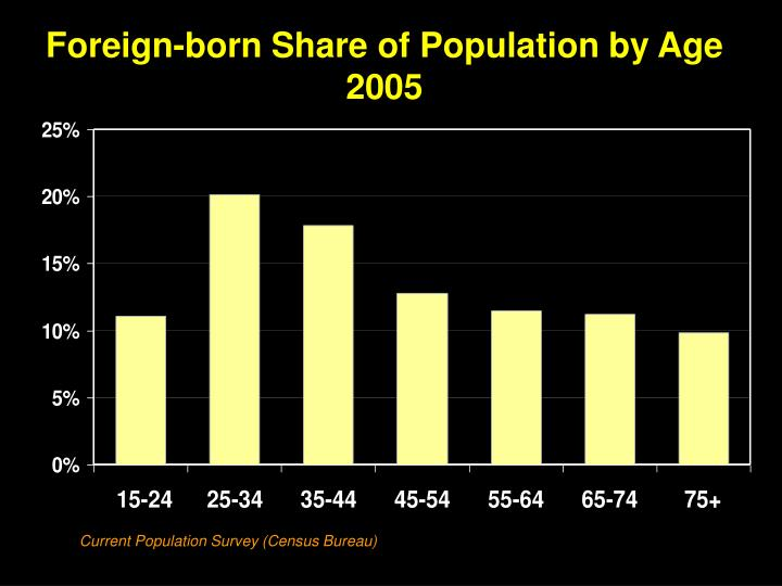 Foreign-born Share of Population by Age