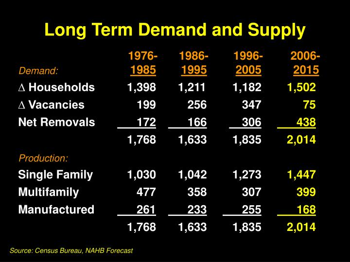 Long Term Demand and Supply