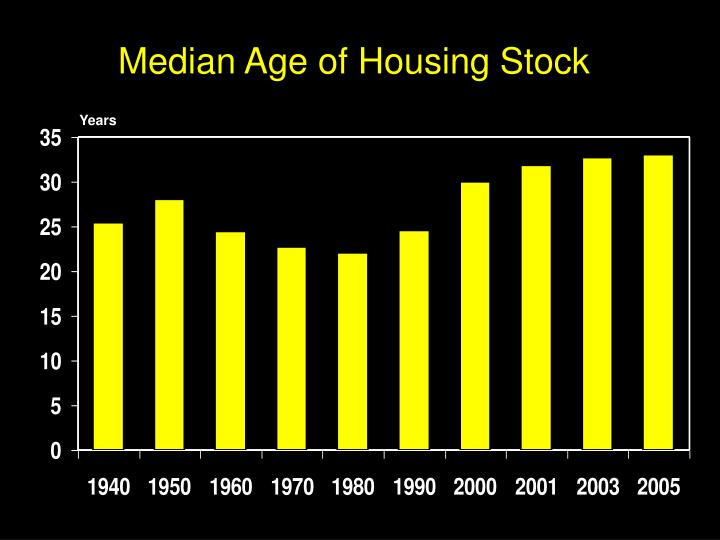 Median Age of Housing Stock