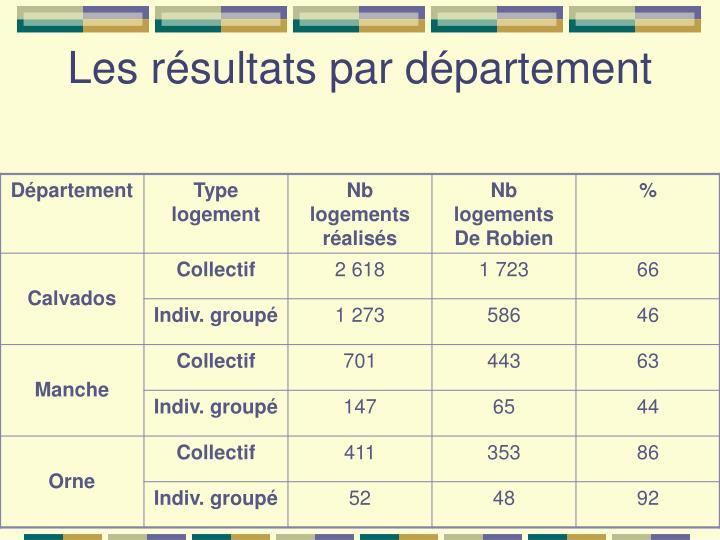 Les résultats par département
