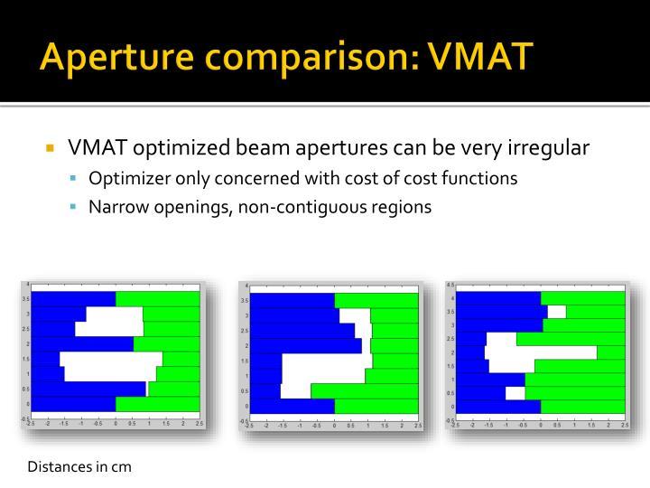 Aperture comparison: VMAT