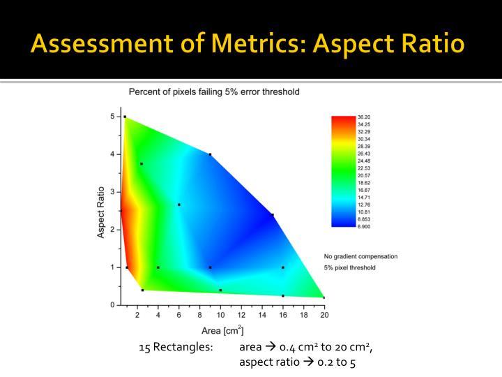 Assessment of Metrics: Aspect Ratio