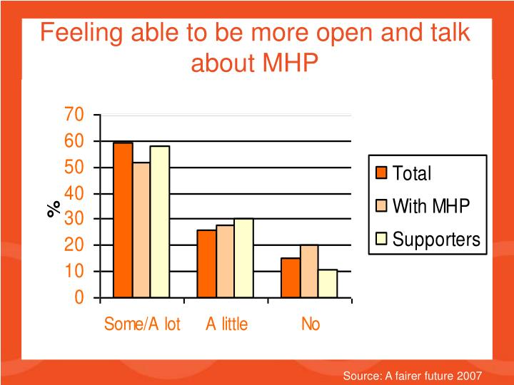 Feeling able to be more open and talk about MHP