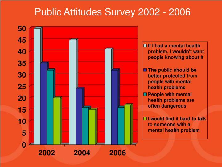 Public Attitudes Survey 2002 - 2006