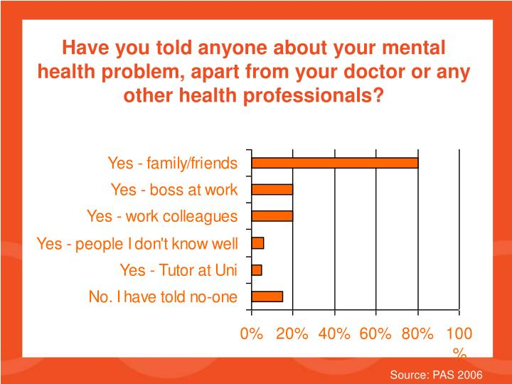 Have you told anyone about your mental health problem, apart from your doctor or any other health professionals?