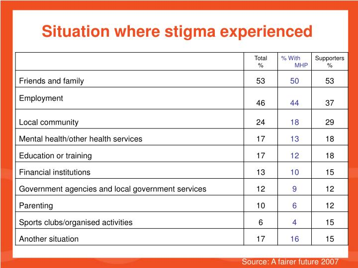 Situation where stigma experienced