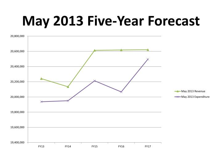 May 2013 Five-Year Forecast