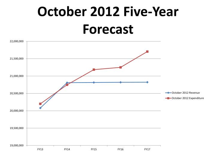 October 2012 Five-Year Forecast