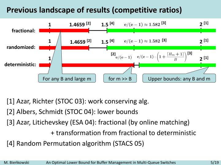 Previous landscape of results (competitive ratios)