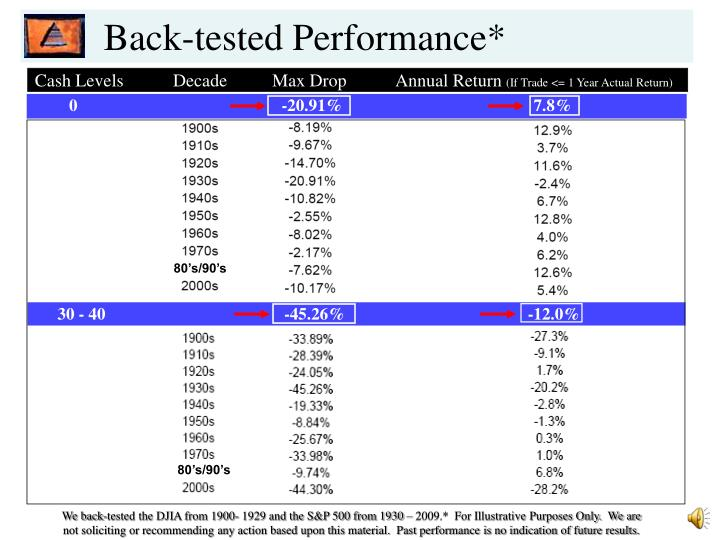 Back-tested Performance*