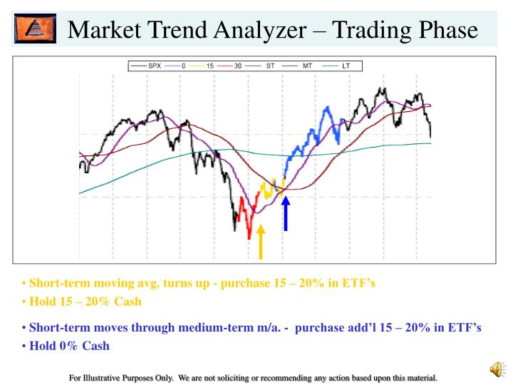 Market Trend Analyzer – Trading Phase