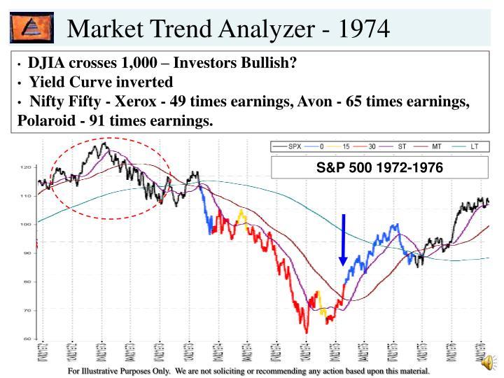 Market Trend Analyzer - 1974
