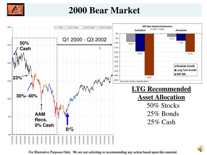 2000 Bear Market