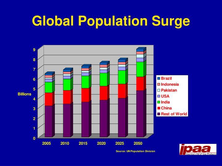 Global Population Surge