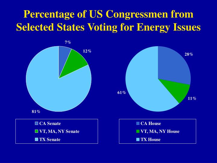 Percentage of US Congressmen from Selected States Voting for Energy Issues