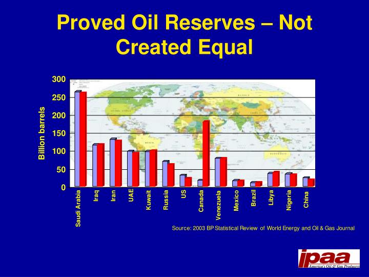 Proved Oil Reserves – Not Created Equal