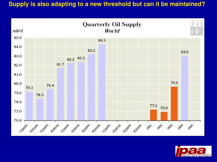 Supply is also adapting to a new threshold but can it be maintained?