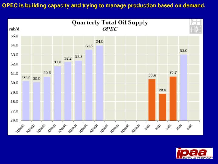 OPEC is building capacity and trying to manage production based on demand.